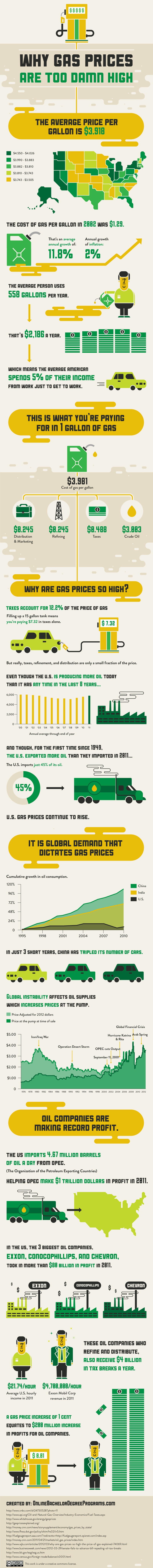 Why Gas Prices Are Too High